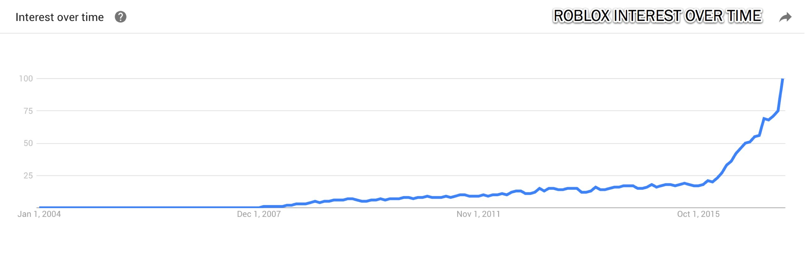Roblox Interest Over Time